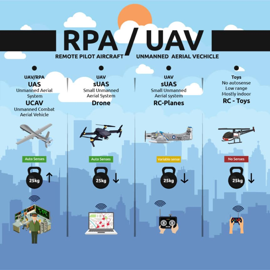Hvad er en drone Godrone´s own categorization of UAV
