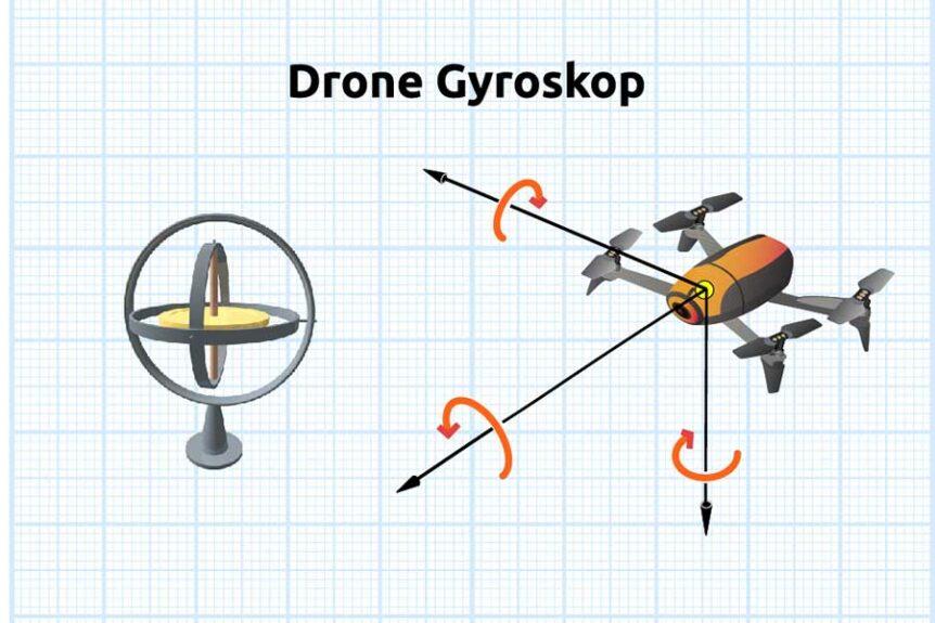 Drone gyroskop aksernes påvirkning