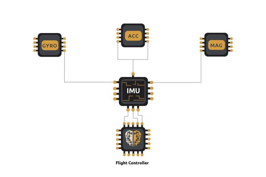 IMU, gyroskop, accelerometer, magnetometer, kompas