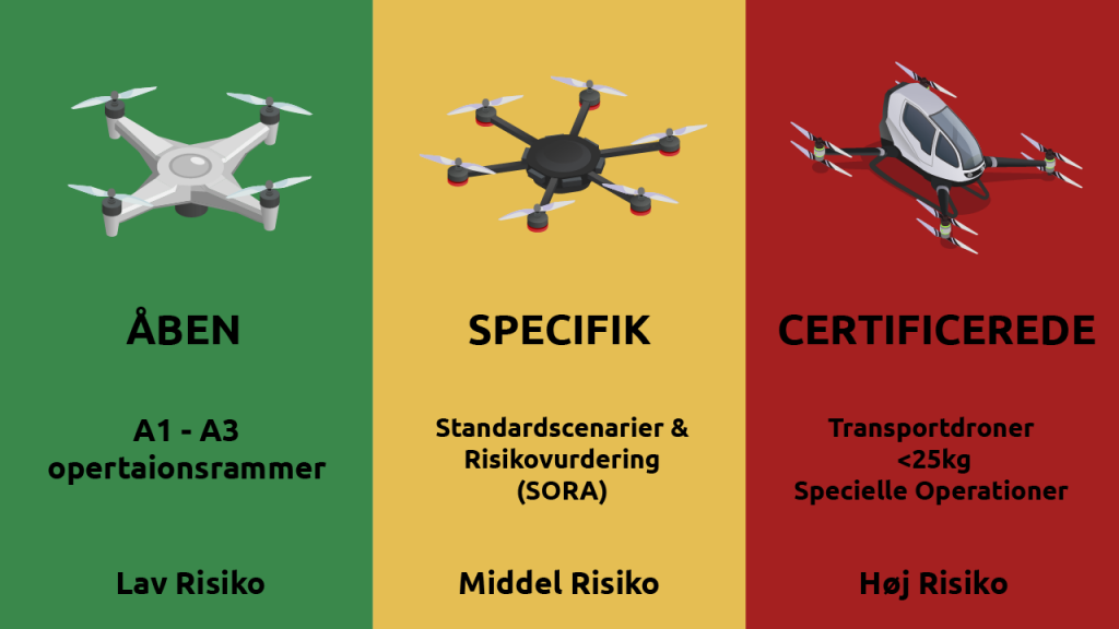 Nye droneregler kategorier